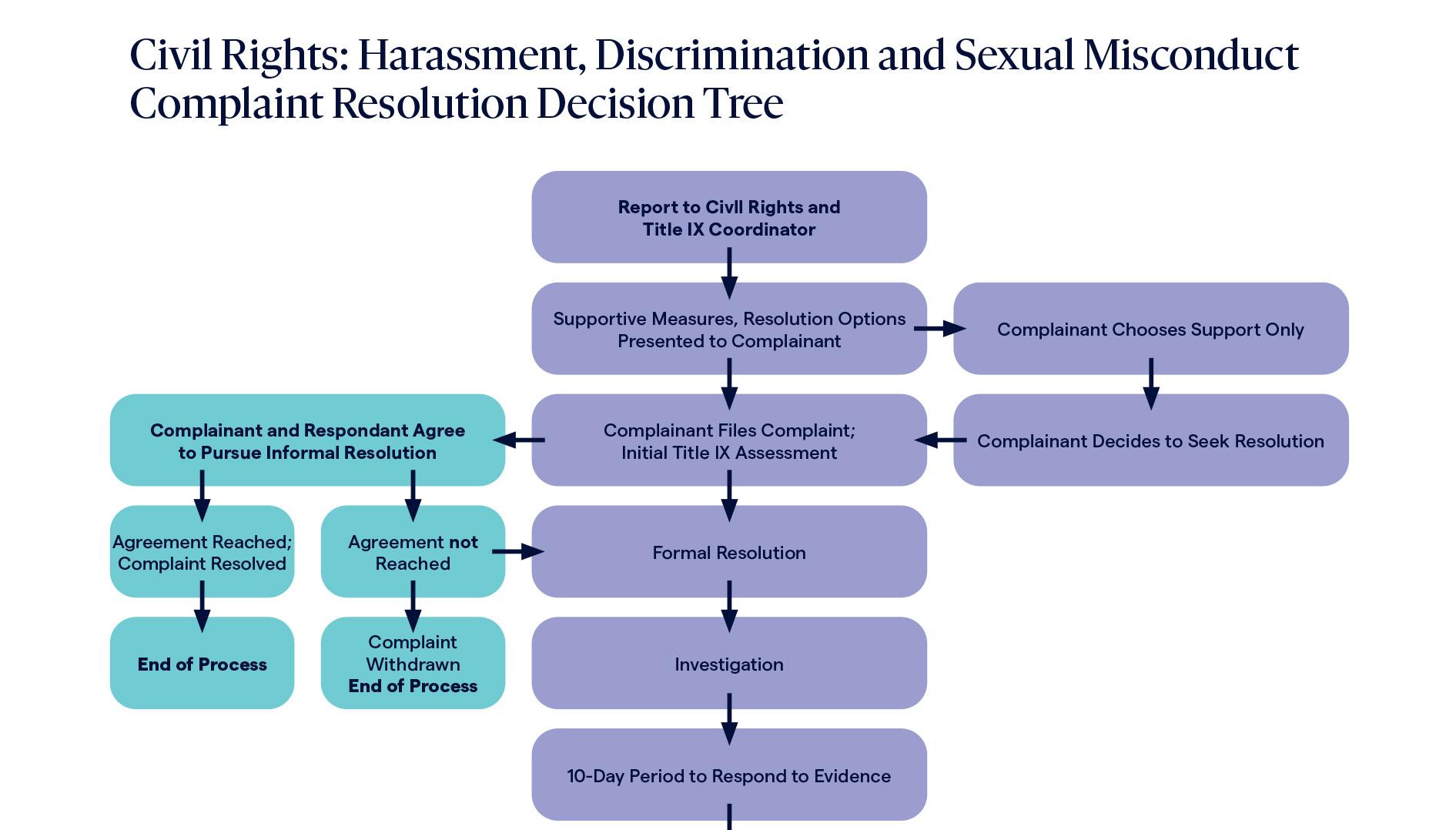 Title IX process flow chart thumbnail