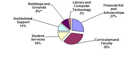 library and computer technology 3 percent; buildings and grounds 8 percent; institutional support 11 percent; student services 16 percent; curriculum and faculty 35 percent; financial aid and scholarships 27 percent