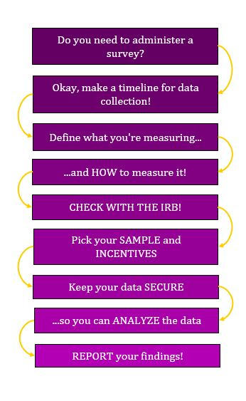 Flowchart of the process of administering a survey. The boxes are varying shades of purple, going from dark purple to light purple as the flowchart list goes on, with the interior text in white. There are yellow, curved arrows directing from each box to the next box, to indicate the order in which these steps should be taken.
