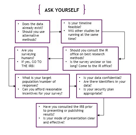 Ask Yourself flowchart with questions to consider before conducting a survey. Seven boxes of 2-3 questions each are outlined in purple, and a black arrow points to the next box of questions to consider in the research process